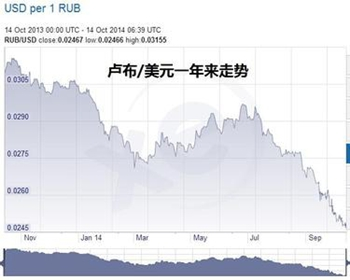 devaluation of ruble in 2014